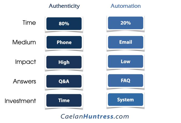 authenticity vs automation