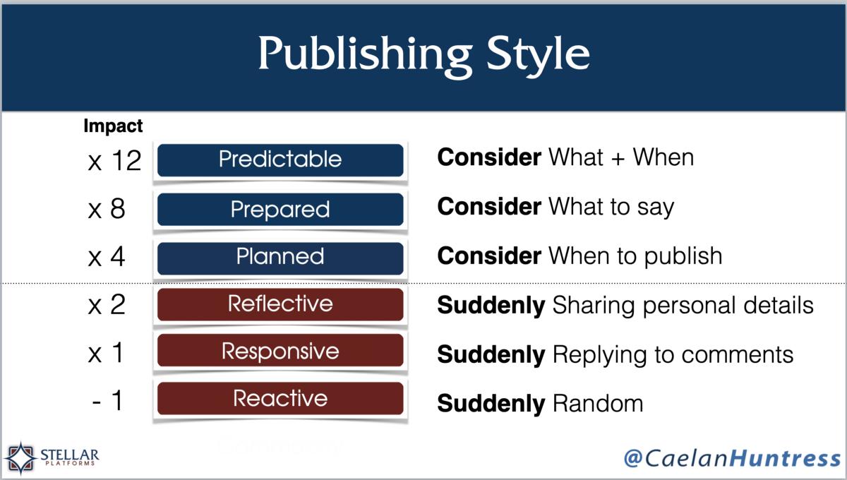 publishing style