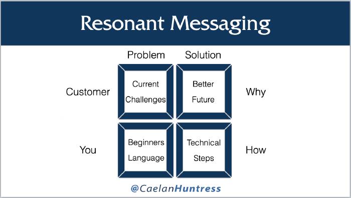 resonant messaging