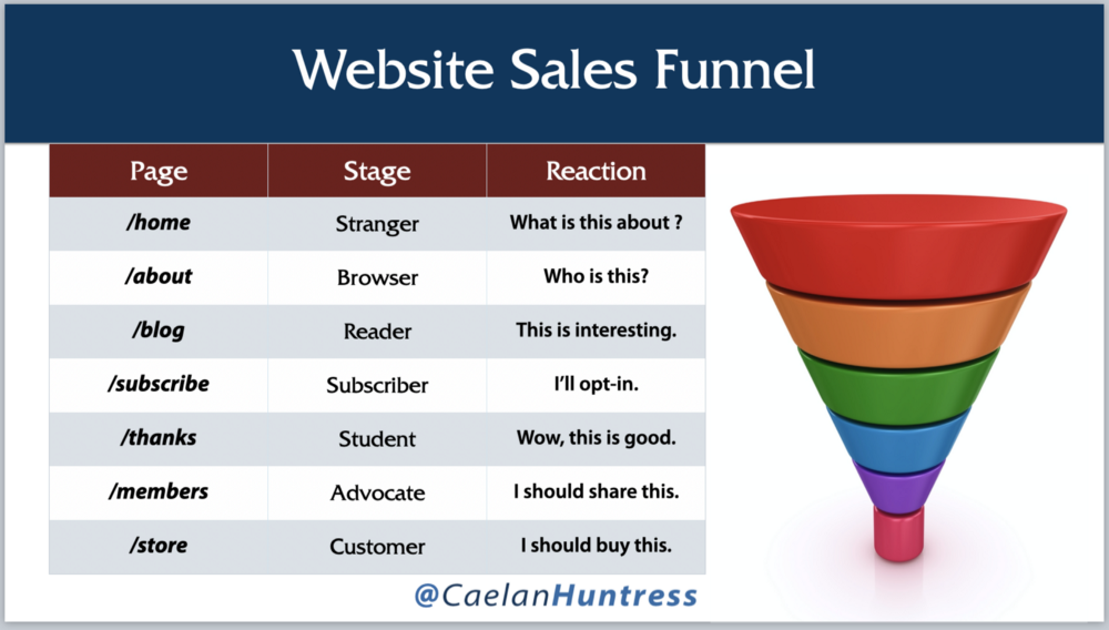 website sales funnel